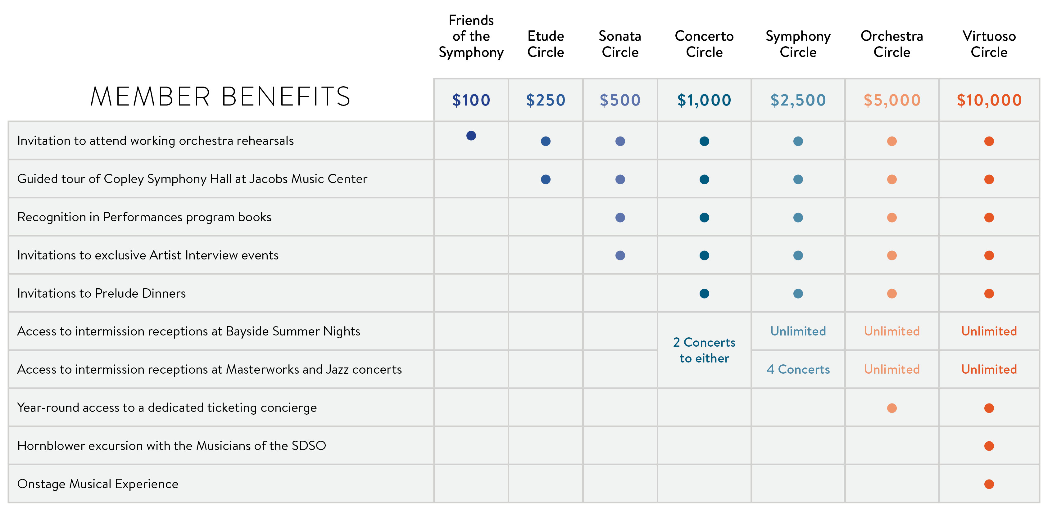 Membership Benefits Chart